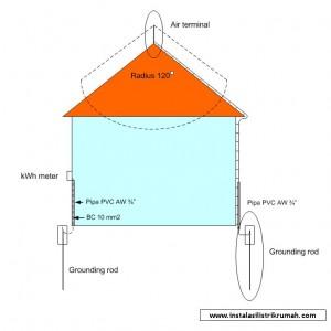 Instalasi-Grounding-Rumah-300x300